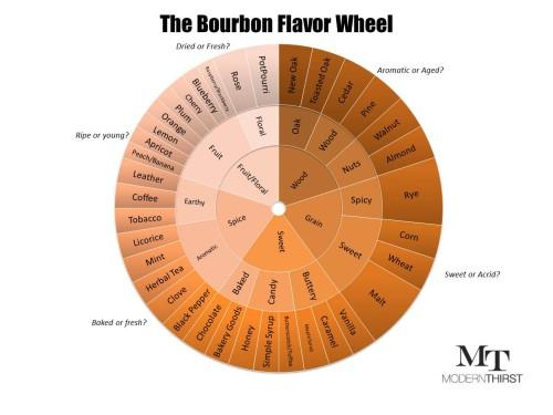 The Modern Thirst Tasting Wheel
